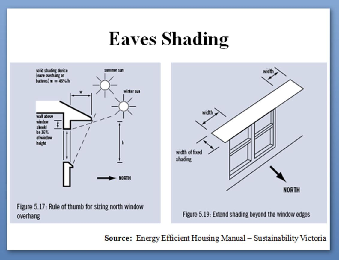 How To Choose A House Eaves